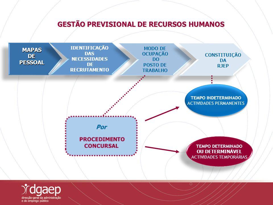 GESTÃO PREVISIONAL DE RECURSOS HUMANOS