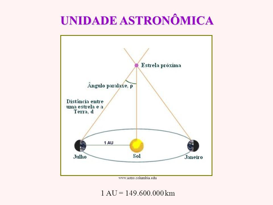 UNIDADE ASTRONÔMICA www.astro.columbia.edu 1 AU = 149.600.000 km