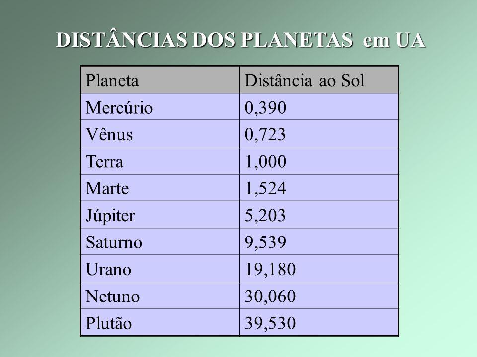DISTÂNCIAS DOS PLANETAS em UA