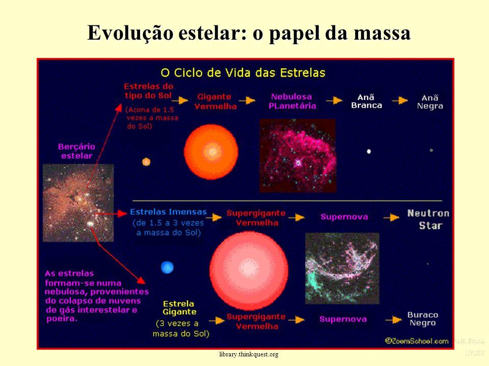 Evolução estelar: o papel da massa