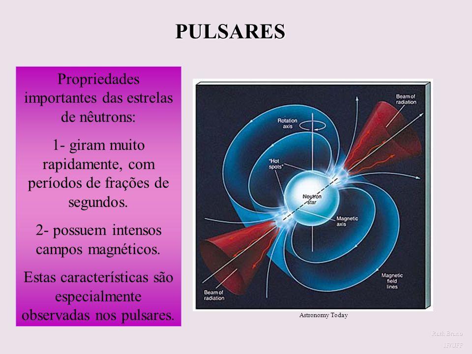 PULSARES Propriedades importantes das estrelas de nêutrons: