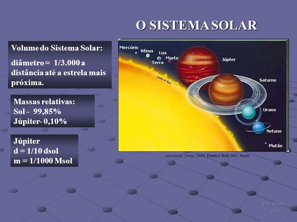 O SISTEMA SOLAR Volume do Sistema Solar: