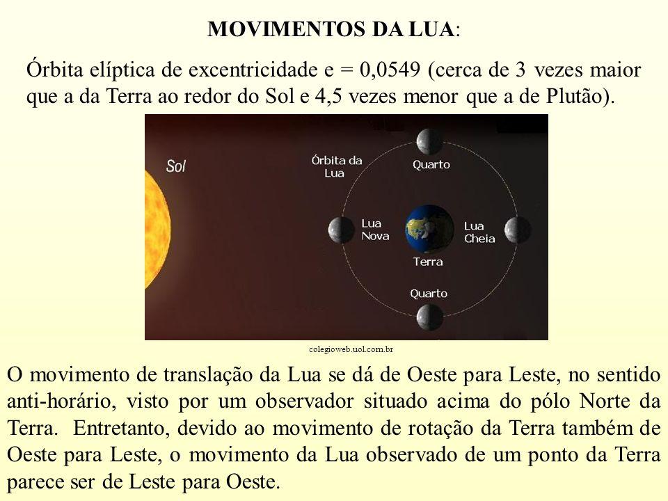 MOVIMENTOS DA LUA: