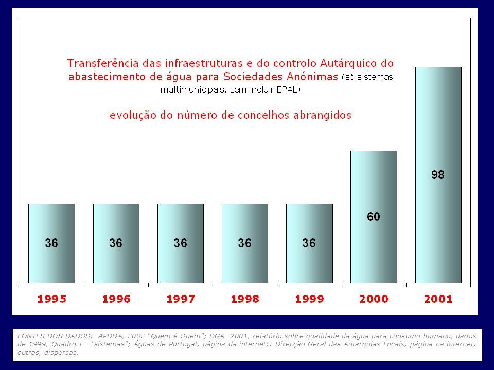 FONTES DOS DADOS: APDDA, 2002 Quem é Quem ; DGA- 2001, relatório sobre qualidade da água para consumo humano, dados de 1999, Quadro I - sistemas ; Águas de Portugal, página da internet;: Direcção Geral das Autarquias Locais, página na internet; outras, dispersas.