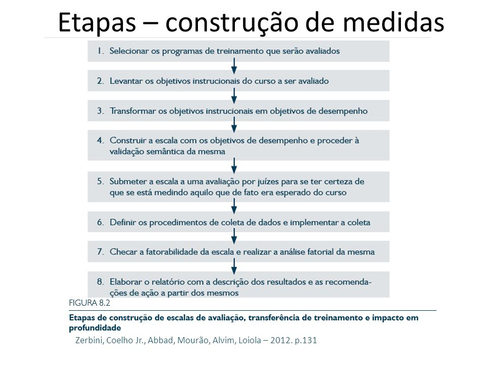 Etapas – construção de medidas