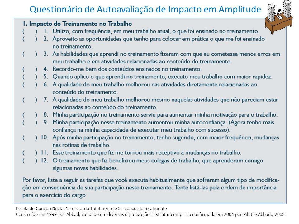 Questionário de Autoavaliação de Impacto em Amplitude