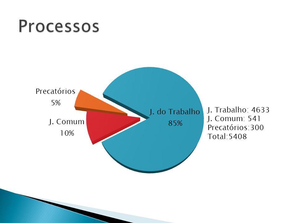 Processos Dados: até 31/08/2012
