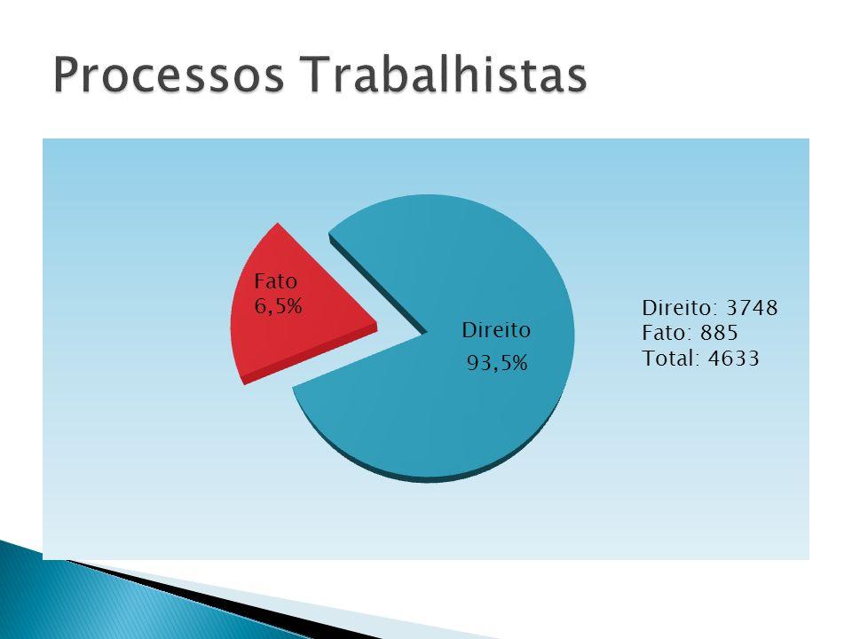 Processos Trabalhistas