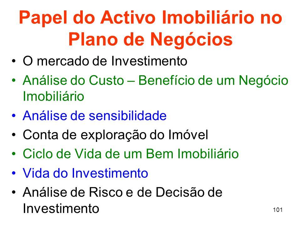 Papel do Activo Imobiliário no Plano de Negócios