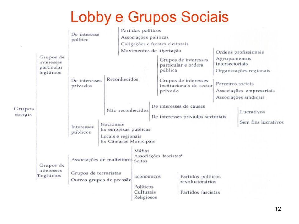 Lobby e Grupos Sociais