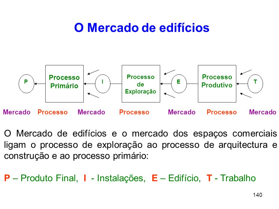 O Mercado de edifícios Processo Primário. Processo. de Exploração. Processo Produtivo. P. I.