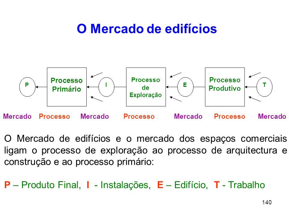 O Mercado de edifícios Processo Primário. Processo. de Exploração. Processo Produtivo.