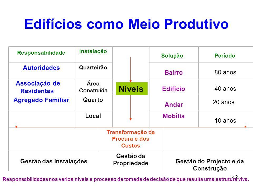 Edifícios como Meio Produtivo