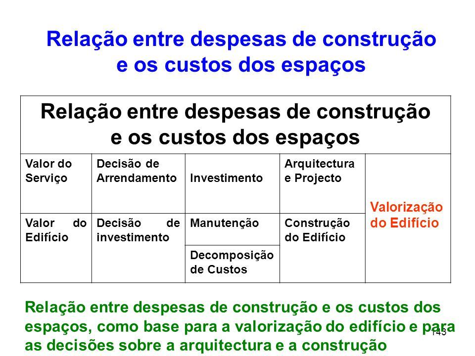 Relação entre despesas de construção e os custos dos espaços