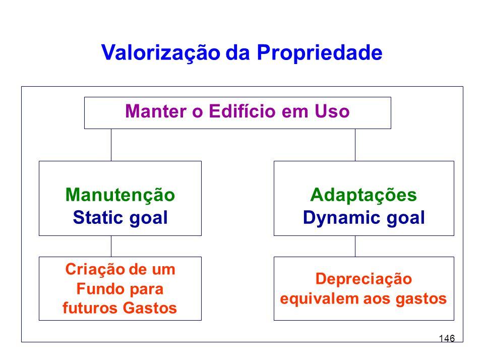 Valorização da Propriedade