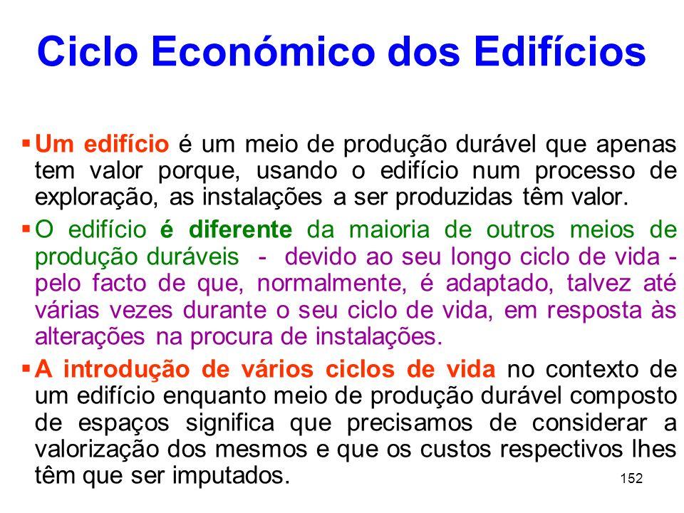 Ciclo Económico dos Edifícios