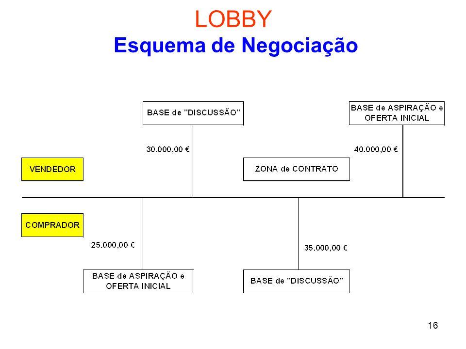 LOBBY Esquema de Negociação