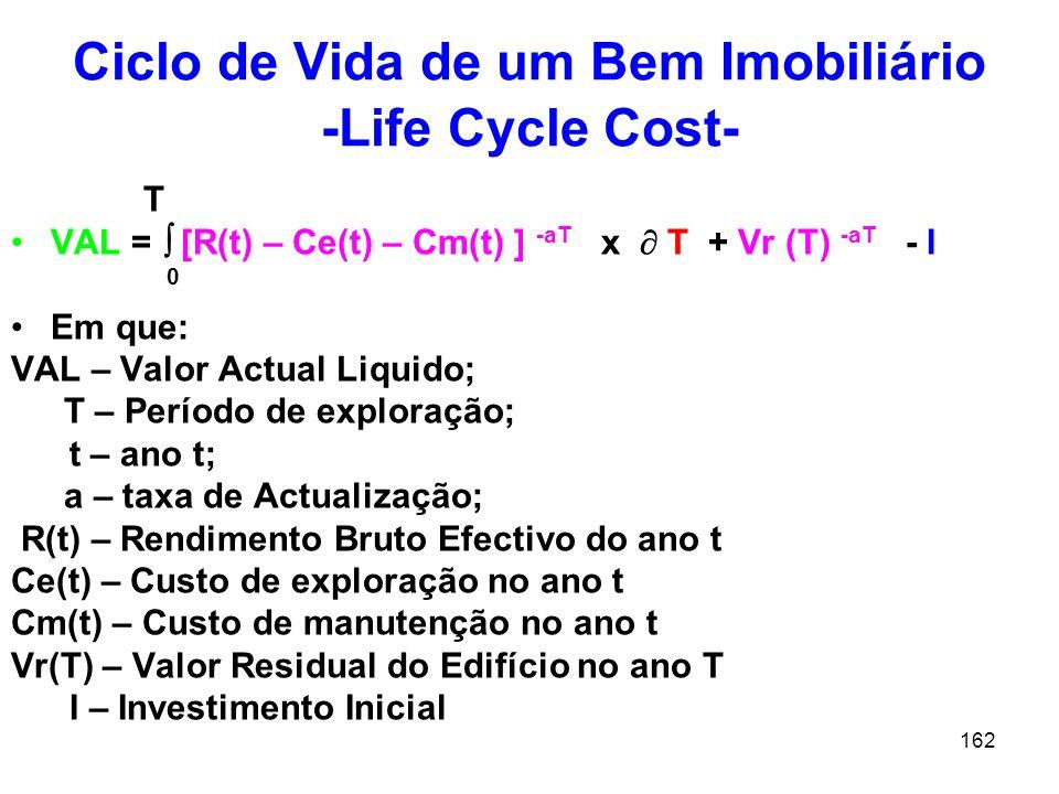 Ciclo de Vida de um Bem Imobiliário -Life Cycle Cost-