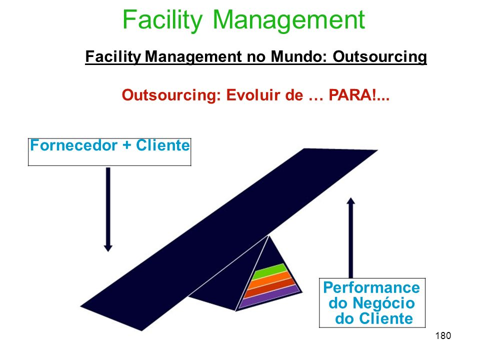 Facility Management Facility Management no Mundo: Outsourcing