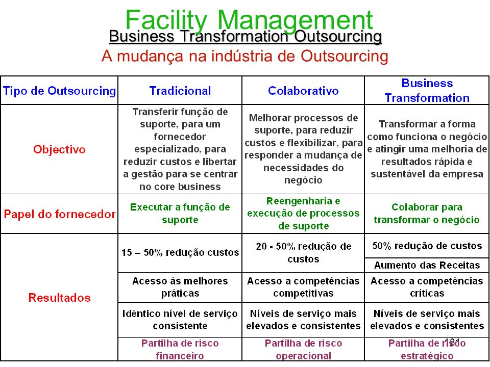 Facility Management Business Transformation Outsourcing A mudança na indústria de Outsourcing