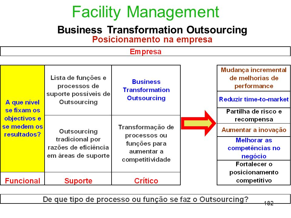 Business Transformation Outsourcing Posicionamento na empresa