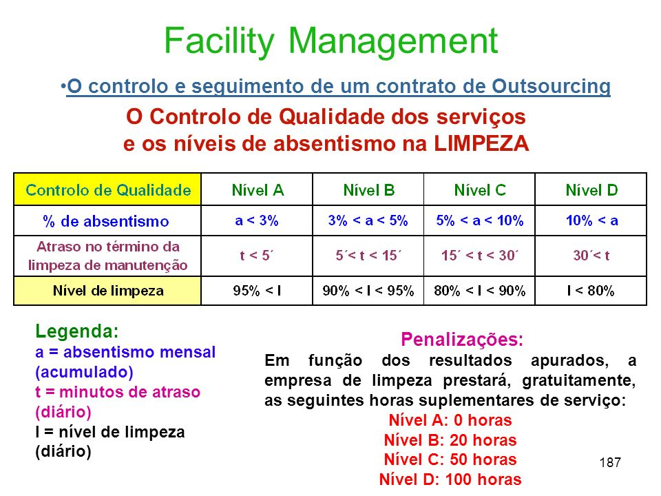 Facility Management O Controlo de Qualidade dos serviços