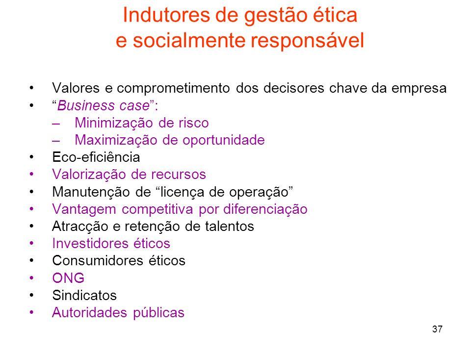 Indutores de gestão ética e socialmente responsável