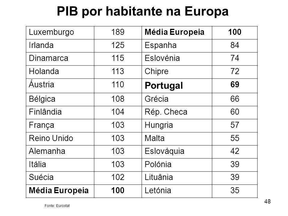 PIB por habitante na Europa