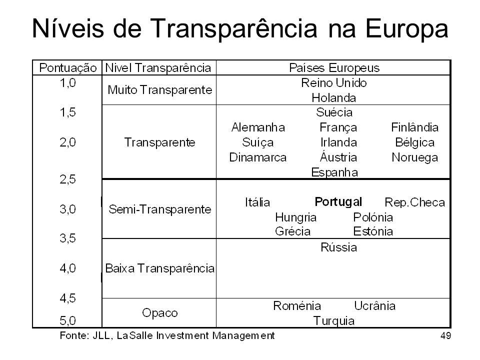 Níveis de Transparência na Europa