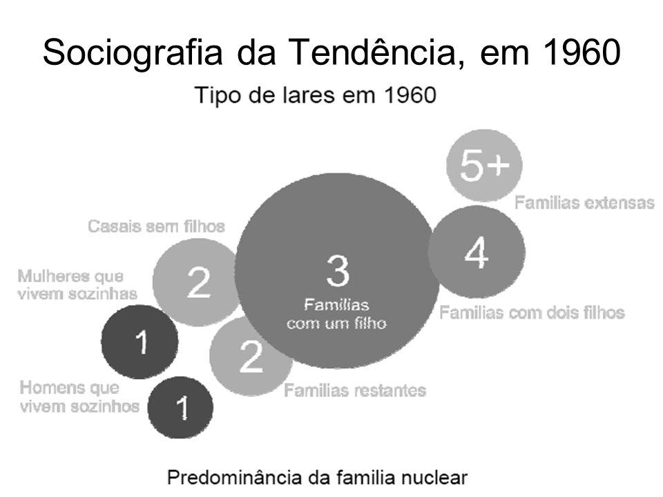Sociografia da Tendência, em 1960