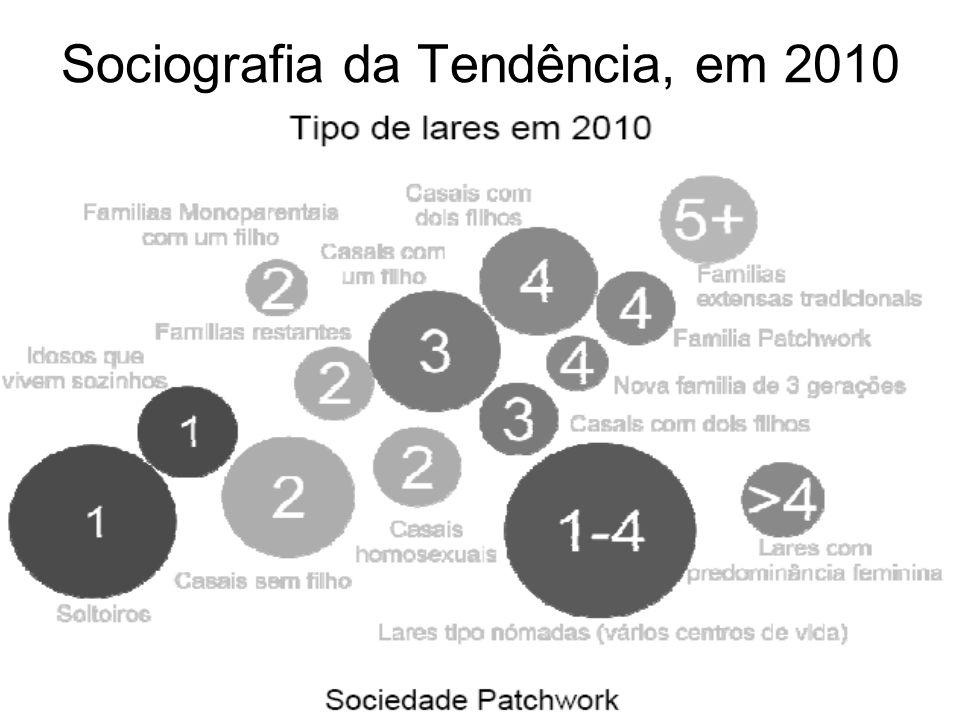Sociografia da Tendência, em 2010
