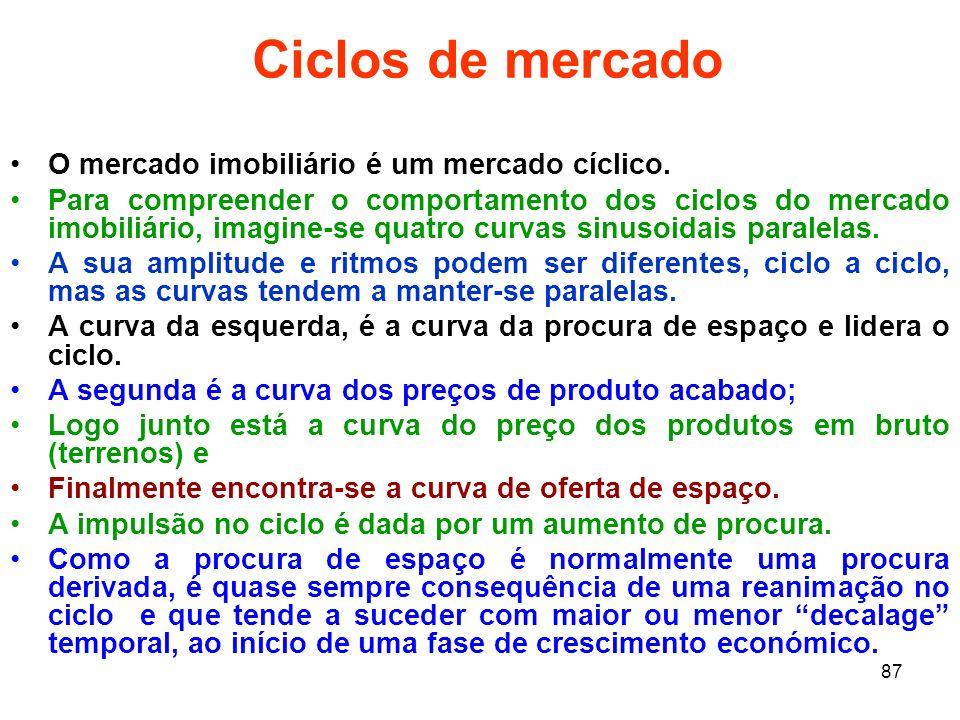 Ciclos de mercado O mercado imobiliário é um mercado cíclico.