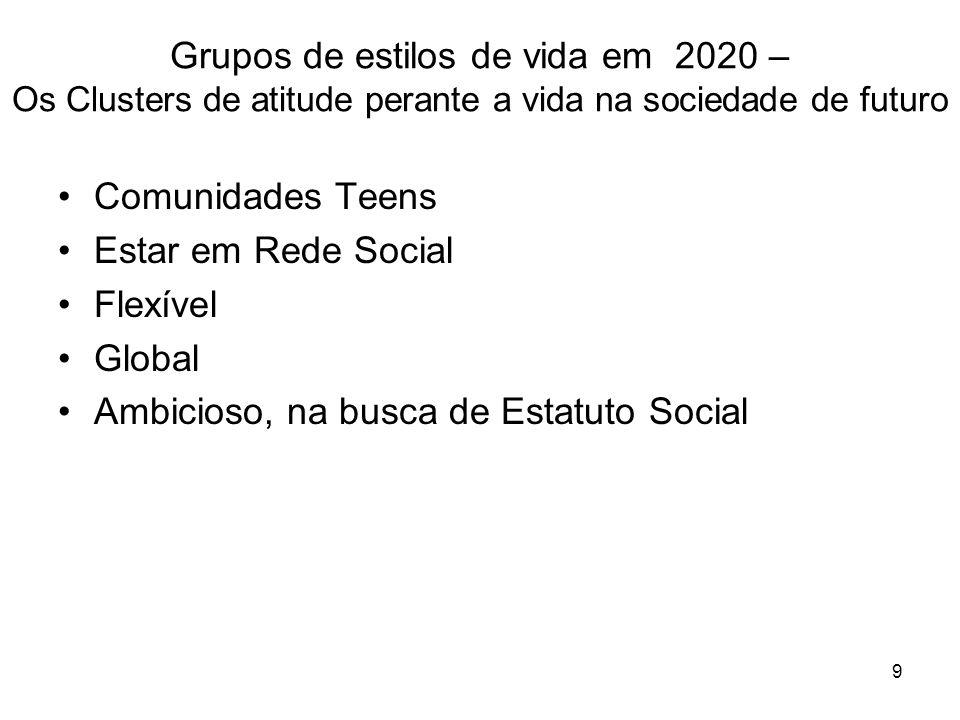 Grupos de estilos de vida em 2020 –