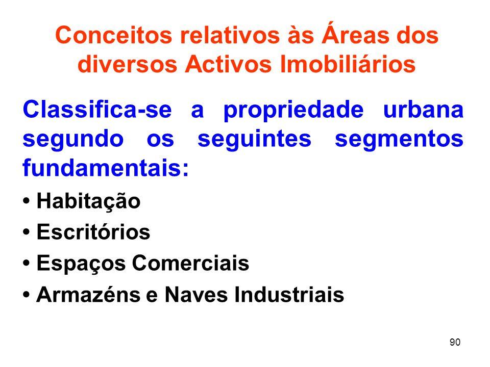 Conceitos relativos às Áreas dos diversos Activos Imobiliários