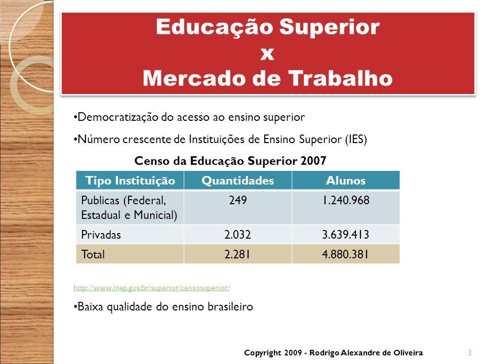 Educação Superior x Mercado de Trabalho