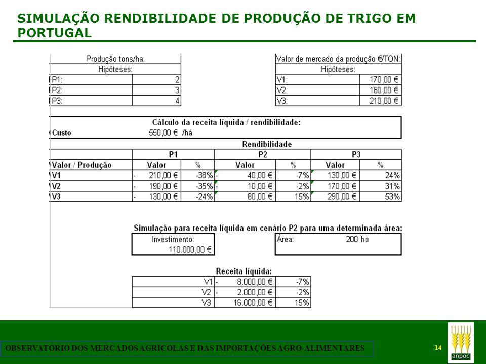 SIMULAÇÃO RENDIBILIDADE DE PRODUÇÃO DE TRIGO EM PORTUGAL