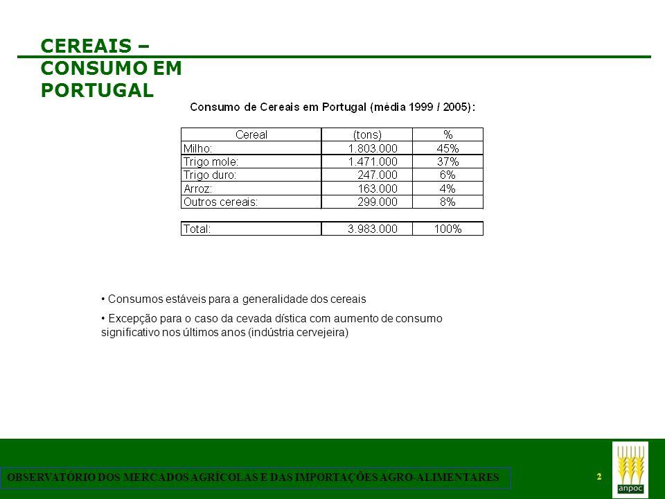 CEREAIS – CONSUMO EM PORTUGAL