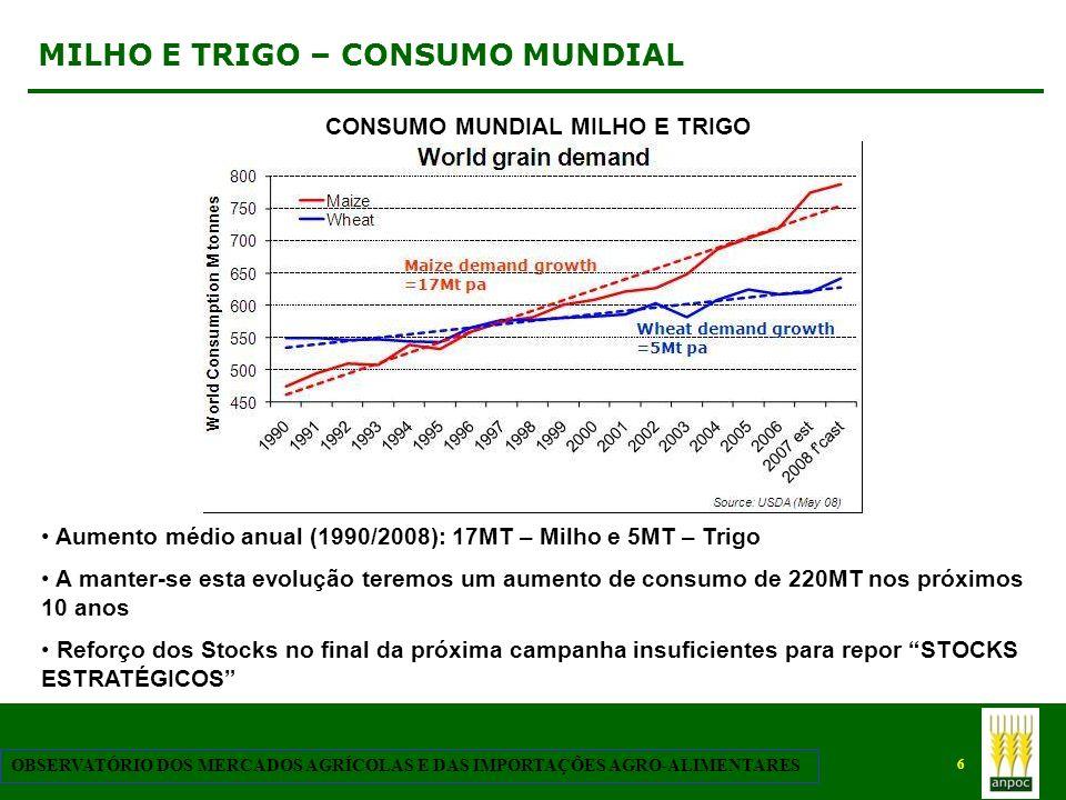 MILHO E TRIGO – CONSUMO MUNDIAL