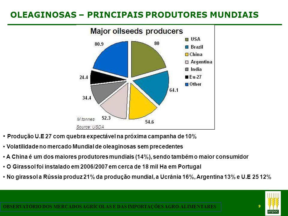 OLEAGINOSAS – PRINCIPAIS PRODUTORES MUNDIAIS