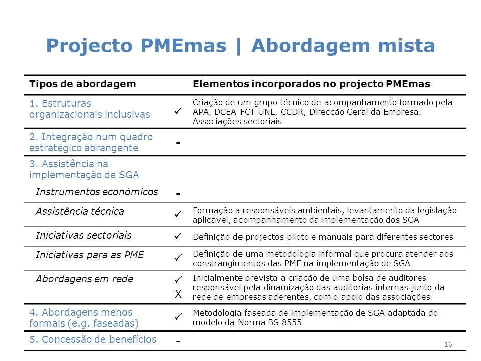 Projecto PMEmas | Participantes