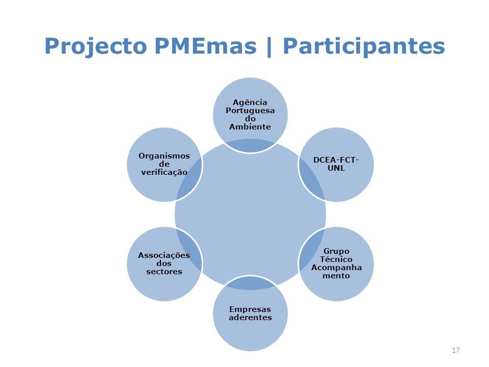Projecto PMEmas | Metodologia geral
