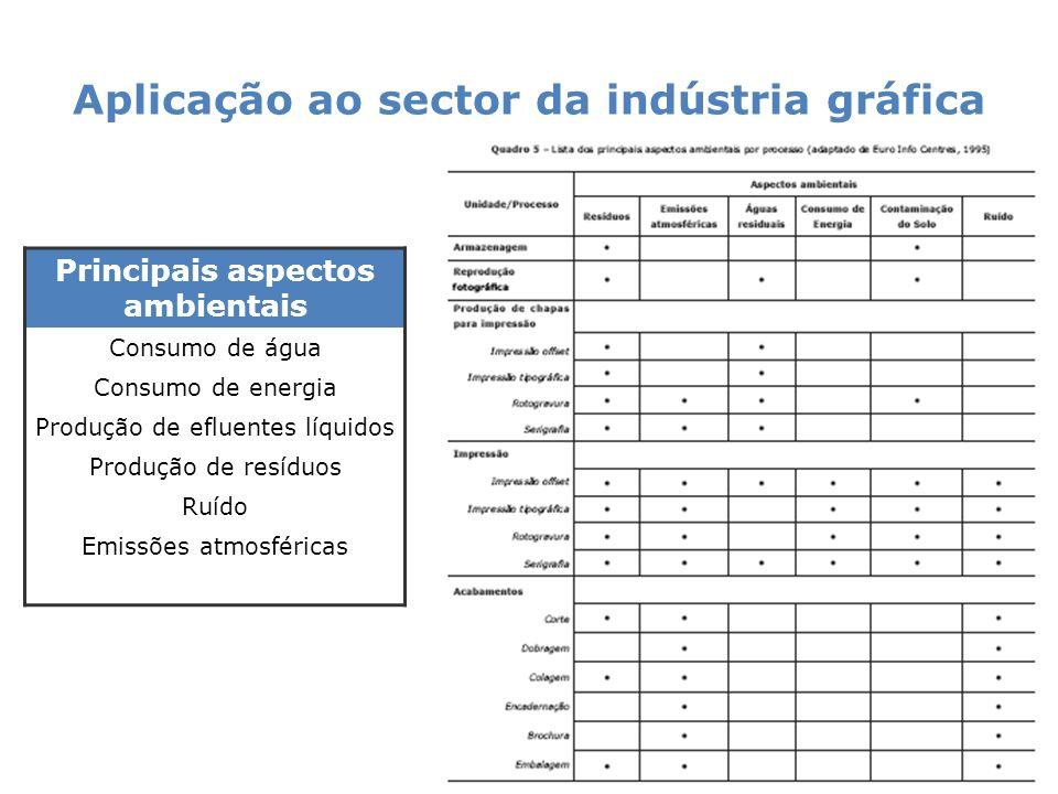 Aplicação ao sector da indústria gráfica | Manual