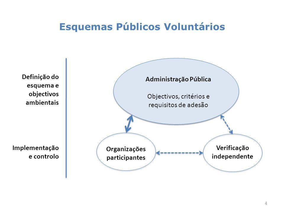 Esquemas Públicos Voluntários