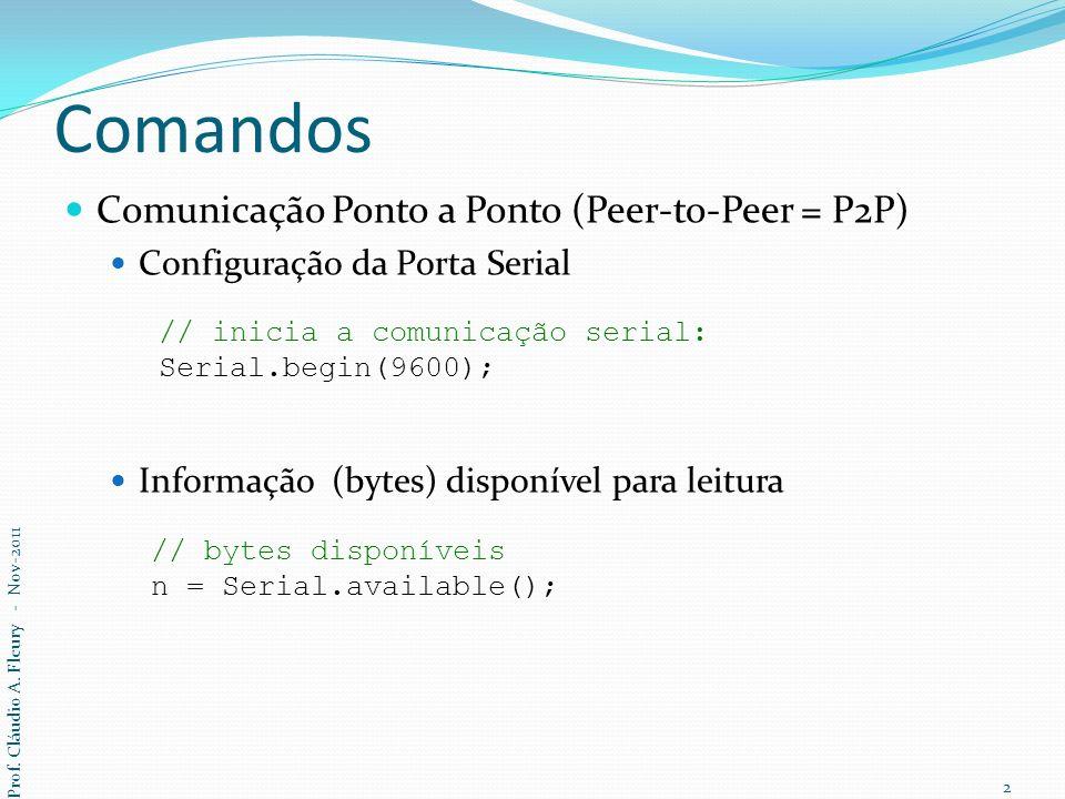 Comandos Comunicação Ponto a Ponto (Peer-to-Peer = P2P)