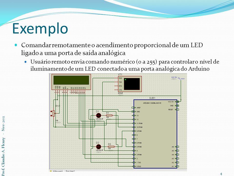 Exemplo Comandar remotamente o acendimento proporcional de um LED ligado a uma porta de saída analógica.