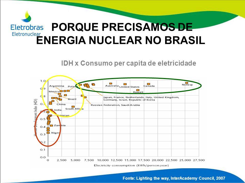 PORQUE PRECISAMOS DE ENERGIA NUCLEAR NO BRASIL
