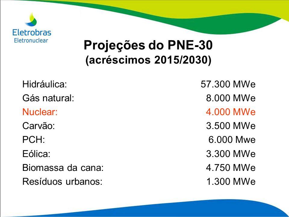 Projeções do PNE-30 (acréscimos 2015/2030)