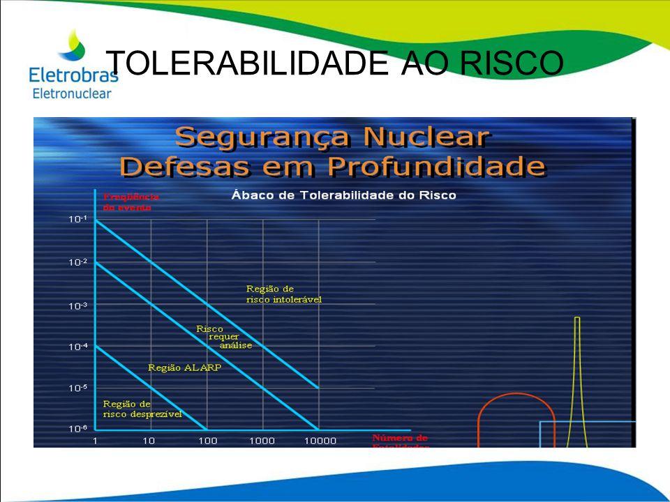 TOLERABILIDADE AO RISCO
