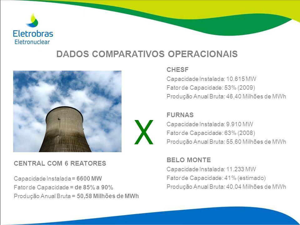 X DADOS COMPARATIVOS OPERACIONAIS