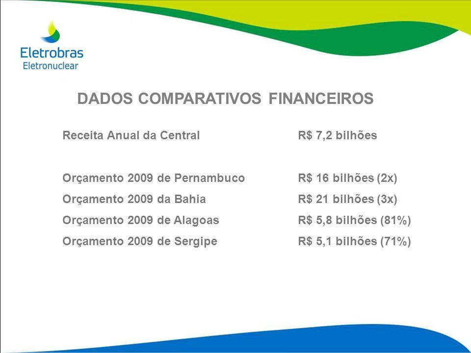 DADOS COMPARATIVOS FINANCEIROS